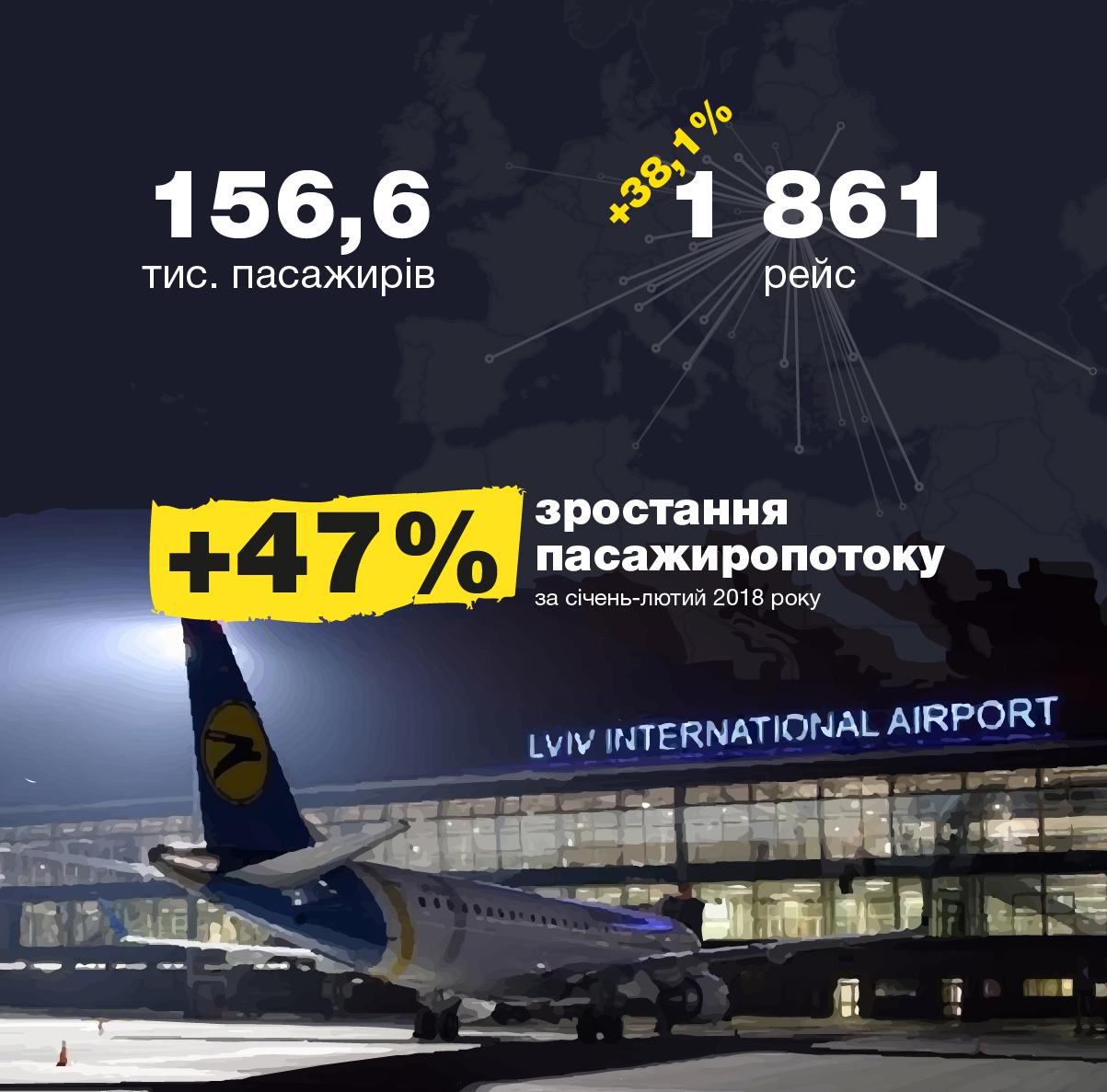 """В аеропорті """"Львів"""" стрімко зріс пасажиропотік (Інфографіка)"""